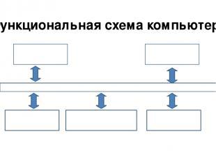 Функциональная схема компьютера Процессор Устройства ввода Долговременная память