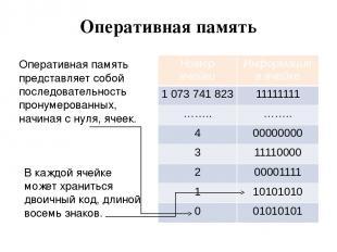 Оперативная память Оперативная память представляет собой последовательность прон