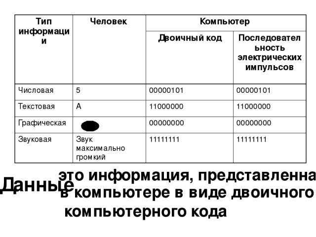 Данные это информация, представленная в компьютере в виде двоичного компьютерного кода Тип информации Человек Компьютер Двоичныйкод Последовательность электрических импульсов Числовая 5 00000101 00000101 Текстовая А 11000000 11000000 Графическая 000…