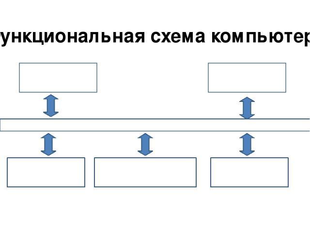 Функциональная схема компьютера Процессор Устройства ввода Долговременная память Устройства вывода Оперативная память МАГИСТРАЛЬ