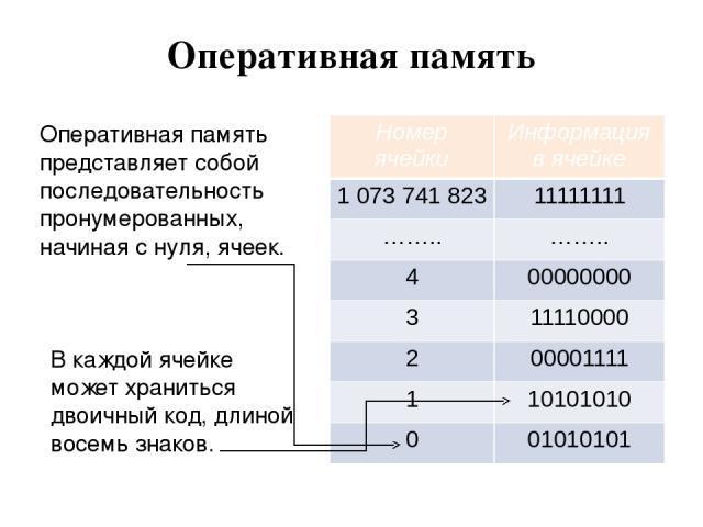 Оперативная память Оперативная память представляет собой последовательность пронумерованных, начиная с нуля, ячеек. В каждой ячейке может храниться двоичный код, длиной восемь знаков. Номер ячейки Информация в ячейке 1073 741 823 11111111 …….. …….. …