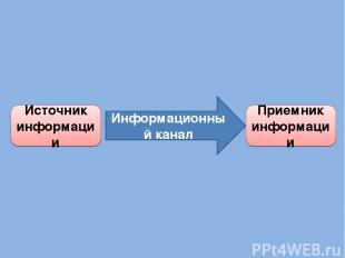 Информационный канал Источник информации Приемник информации