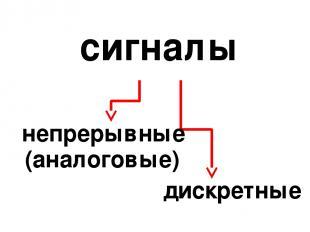сигналы непрерывные дискретные (аналоговые)