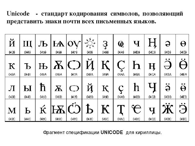 Unicode - стандарткодирования символов, позволяющий представить знаки почти всех письменныхязыков. Фрагмент спецификацииUNICODE для кириллицы.