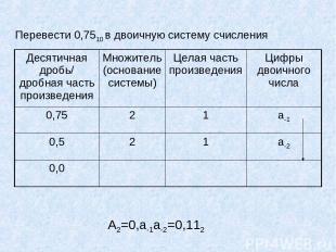 Перевести 0,7510 в двоичную систему счисления А2=0,а-1а-2=0,112