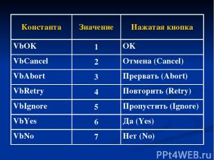 Константа Значение Нажатая кнопка VbOK 1 OK VbCancel 2 Отмена (Cancel) VbAbort 3