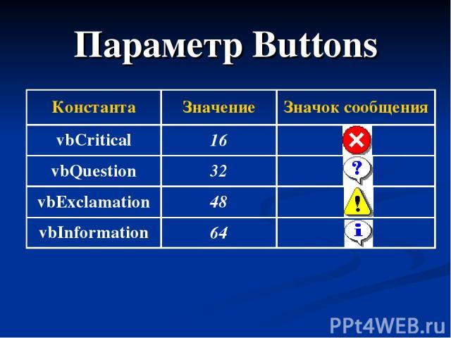 Параметр Buttons Константа Значение Значок сообщения vbCritical 16 vbQuestion 32 vbExclamation 48 vbInformation 64