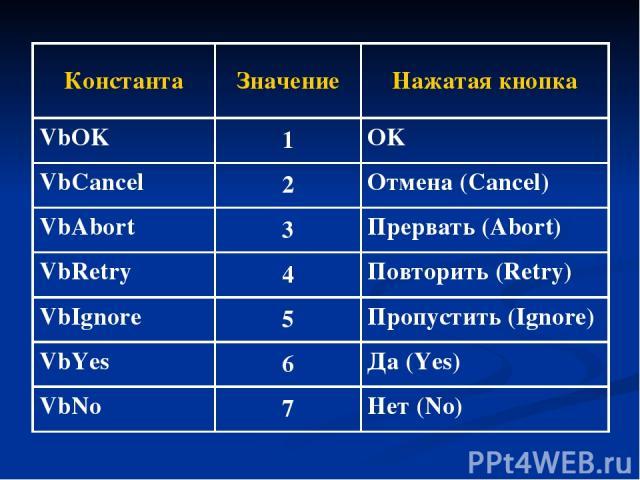 Константа Значение Нажатая кнопка VbOK 1 OK VbCancel 2 Отмена (Cancel) VbAbort 3 Прервать (Abort) VbRetry 4 Повторить (Retry) VbIgnore 5 Пропустить (Ignore) VbYes 6 Да (Yes) VbNo 7 Нет (No)