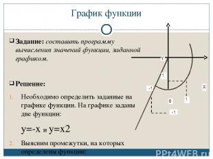 График функции Задание: составить программу вычисления значений функции, заданно