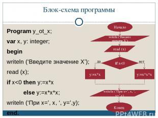 Блок-схема программы Program y_ot_x; var x, y: integer; begin writeln ('Введите