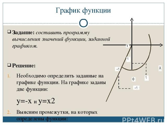 График функции Задание: составить программу вычисления значений функции, заданной графиком. Решение: Необходимо определить заданные на графике функции. На графике заданы две функции: y=-x и y=x2 Выясним промежутки, на которых определены функции: y =…