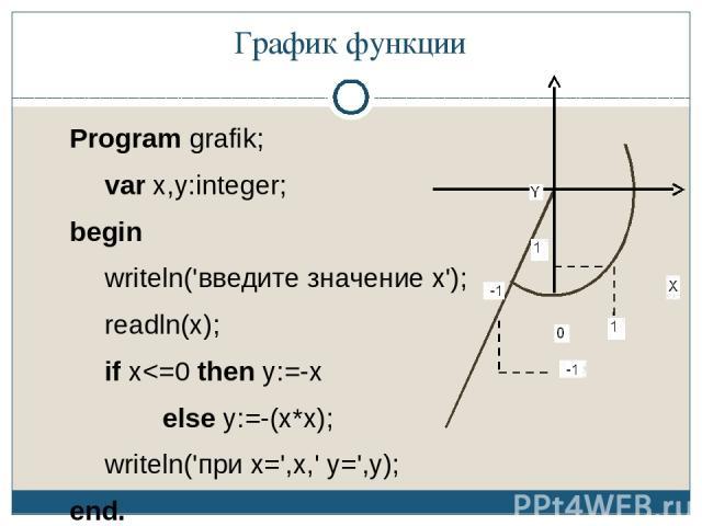 График функции Program grafik; var x,y:integer; begin writeln('введите значение x'); readln(x); if x