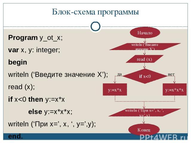Блок-схема программы Program y_ot_x; var x, y: integer; begin writeln ('Введите значение Х'); read (x); if x
