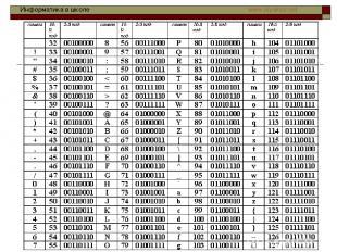 Таблица стандартной части ASCII Информатика в школе www.klyaksa.net