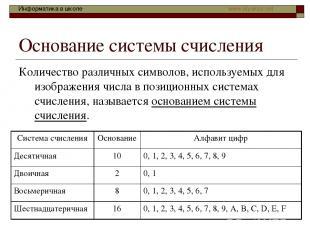 Основание системы счисления Количество различных символов, используемых для изоб