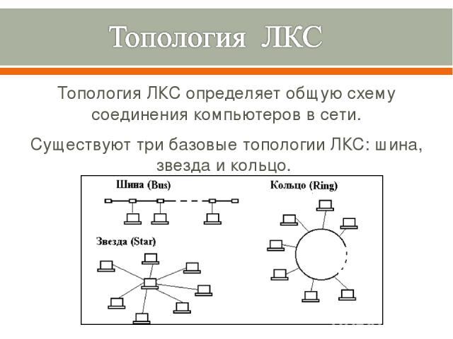 Топология «Кольцо» Данные, ведомые маркером, передаются последовательно от одной рабочей станции к другой и проходят через каждый компьютер. Пакет, адресованный другой станции, передается дальше до тех пор, пока не достигнет получателя.
