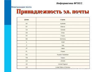 Электронная почта Информатика ФГОСС Принадлежность эл. почты Домен Страна AU A