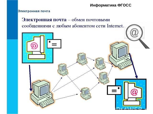 Электронная почта Информатика ФГОСС Электронная почта – обмен почтовыми сообщениями с любым абонентом сети Internet.