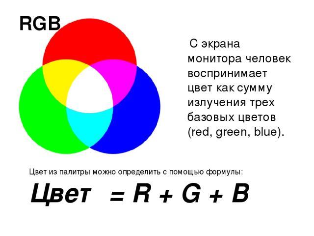 RGB Цвет из палитры можно определить с помощью формулы: Цвет = R + G + B С экрана монитора человек воспринимает цвет как сумму излучения трех базовых цветов (red, green, blue).