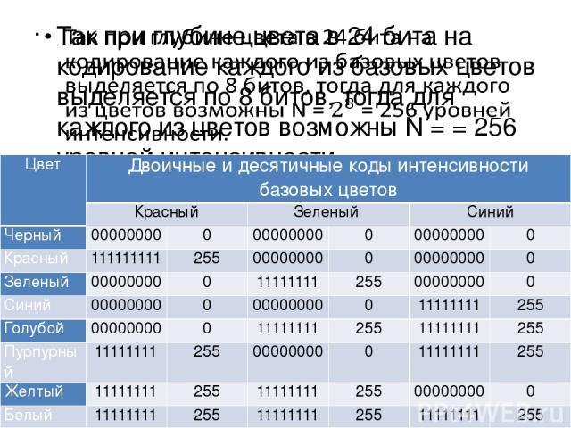 Цвет Двоичные и десятичные коды интенсивности базовых цветов Красный Зеленый Синий Черный 00000000 0 00000000 0 00000000 0 Красный 111111111 255 00000000 0 00000000 0 Зеленый 00000000 0 11111111 255 00000000 0 Синий 00000000 0 00000000 0 11111111 25…