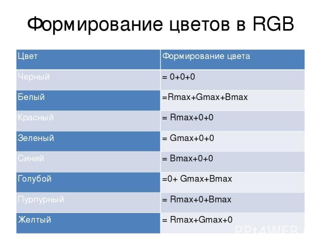 Формирование цветов в RGB Цвет Формирование цвета Черный = 0+0+0 Белый =Rmax+Gmax+Bmax Красный = Rmax+0+0 Зеленый = Gmax+0+0 Синий = Bmax+0+0 Голубой =0+ Gmax+Bmax Пурпурный = Rmax+0+Bmax Желтый = Rmax+Gmax+0