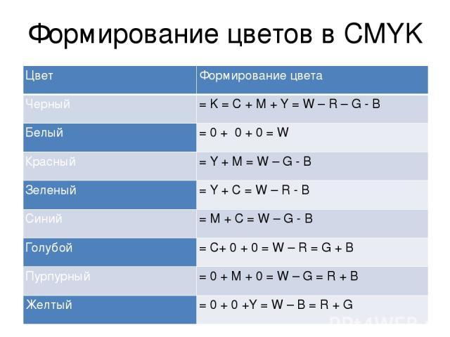 Формирование цветов в CMYK Цвет Формирование цвета Черный =K= C + M + Y = W – R – G - B Белый =0 + 0 + 0 = W Красный =Y+ M = W – G - B Зеленый =Y + C = W – R - B Синий =M+C = W – G - B Голубой =C+0 + 0= W – R = G + B Пурпурный =0 + M+0= W – G = R + …