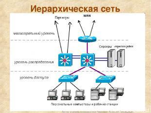 Иерархическая сеть Автор: учитель информатики Чернавин Алексей Леонидович Автор: