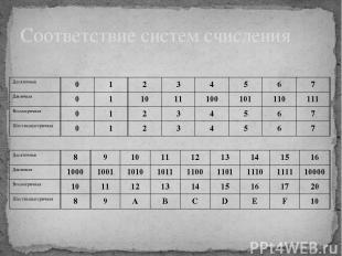 Соответствие систем счисления Десятичная 8 9 10 11 12 13 14 15 16 Двоичная 1000