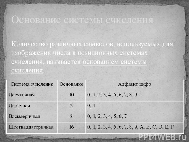 Основание системы счисления Количество различных символов, используемых для изображения числа в позиционных системах счисления, называется основанием системы счисления. Система счисления Основание Алфавит цифр Десятичная 10 0, 1, 2, 3, 4, 5, 6, 7, 8…
