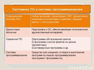 Системное ПО и системы программирования Операционная система (ОС) Набор программ