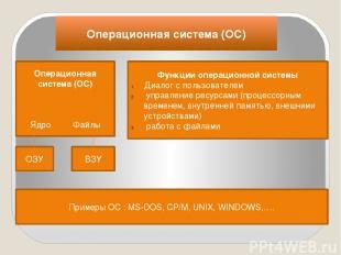 Операционная система (ОС) Операционная система (ОС) Ядро Файлы Функции операцион