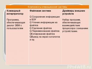 Компонентыоперационной системы Командный интерпретатор Программа, обеспечивающая