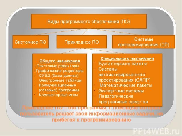 Прикладное ПО – это программы, с помощью которых пользователь решает свои информационные задачи, не прибегая к программированию Виды программного обеспечения (ПО) Системное ПО Прикладное ПО Системы программирования (СП) Общего назначения Текстовые р…