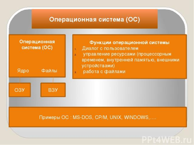 Операционная система (ОС) Операционная система (ОС) Ядро Файлы Функции операционной системы Диалог с пользователем управление ресурсами (процессорным временем, внутренней памятью, внешними устройствами) работа с файлами ОЗУ ВЗУ Примеры ОС : MS-DOS, …