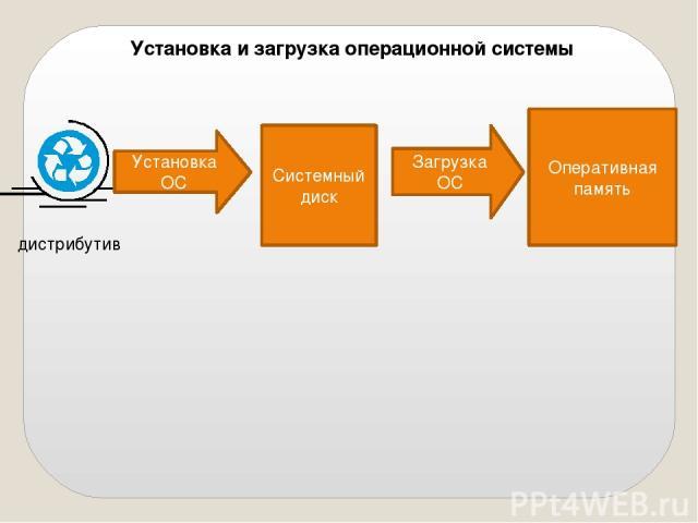 Установка ОС Системный диск Загрузка ОС Оперативная память Установка и загрузка операционной системы дистрибутив