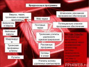 Вредоносные программы Вирусы, черви, троянские и хакерские программы Потенциальн