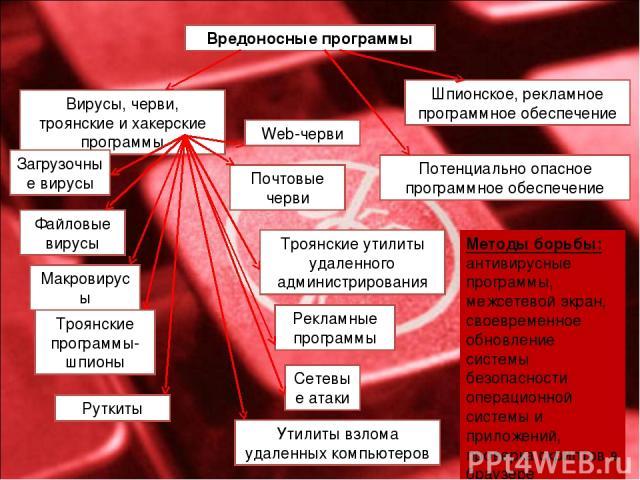 Вредоносные программы Вирусы, черви, троянские и хакерские программы Потенциально опасное программное обеспечение Шпионское, рекламное программное обеспечение Загрузочные вирусы Файловые вирусы Макровирусы Web-черви Почтовые черви Троянские утилиты …