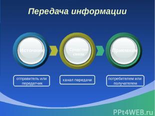 Передача информации отправитель или передатчик канал передачи потребителем или п