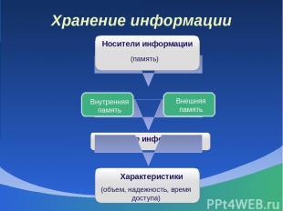 Хранение информации Носители информации (память) Внутренняя память Внешняя памят