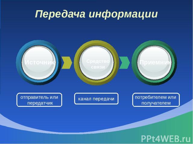 Передача информации отправитель или передатчик канал передачи потребителем или получателем Источник Средство связи Приемник