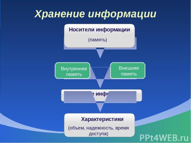 Хранение информации Носители информации (память) Внутренняя память Внешняя память Хранилище информации Характеристики (объем, надежность, время доступа)