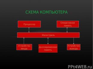 СХЕМА КОМПЬЮТЕРА Процессор Оперативная память Магистраль Устройство ввода Долгов