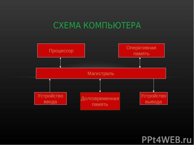 СХЕМА КОМПЬЮТЕРА Процессор Оперативная память Магистраль Устройство ввода Долговременная память Устройство вывода