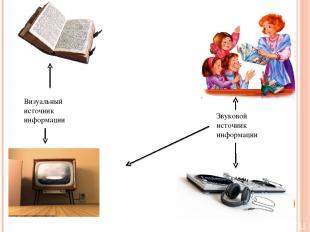 Визуальный источник информации Звуковой источник информации