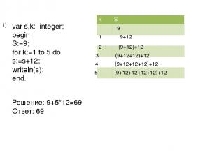 var s,k: integer; begin S:=9; for k:=1 to 5 do s:=s+12; writeln(s); end. Решение
