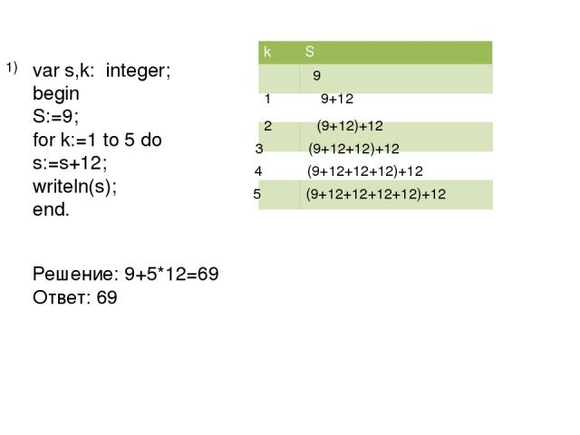 var s,k: integer; begin S:=9; for k:=1 to 5 do s:=s+12; writeln(s); end. Решение: 9+5*12=69 Ответ: 69 1 9+12 2 (9+12)+12 3 (9+12+12)+12 4 (9+12+12+12)+12 5 (9+12+12+12+12)+12 1) k S 9