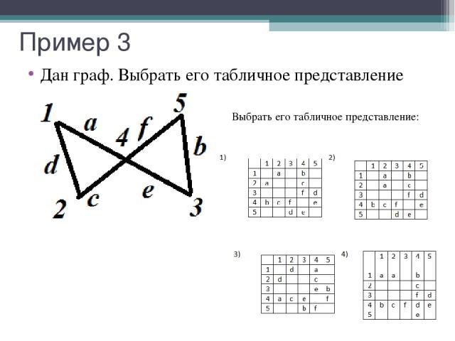 Пример 3 Дан граф. Выбрать его табличное представление Выбрать его табличное представление: