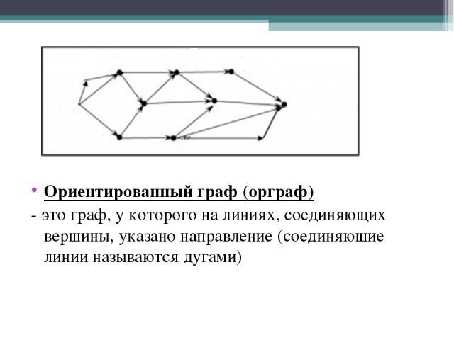 Ориентированный граф (орграф) - это граф, у которого на линиях, соединяющих вершины, указано направление (соединяющие линии называются дугами)