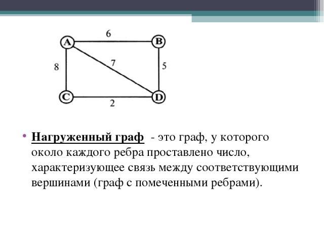 Нагруженный граф - это граф, у которого около каждого ребра проставлено число, характеризующее связь между соответствующими вершинами (граф с помеченными ребрами).