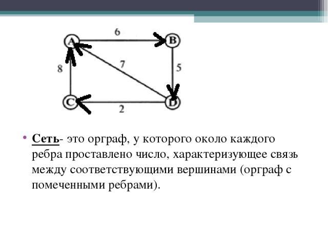Сеть- это орграф, у которого около каждого ребра проставлено число, характеризующее связь между соответствующими вершинами (орграф с помеченными ребрами).